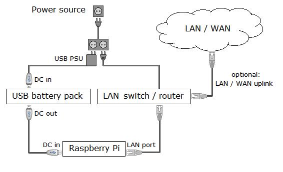 LAN propojení